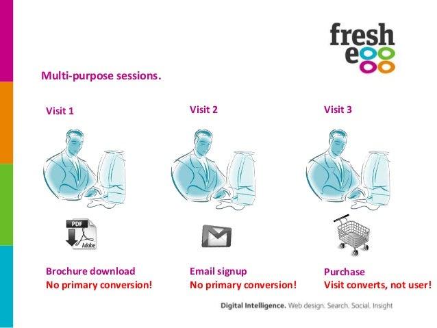 Multi-purpose sessions.Visit 1                   Visit 2                  Visit 3Brochure download         Email signup   ...