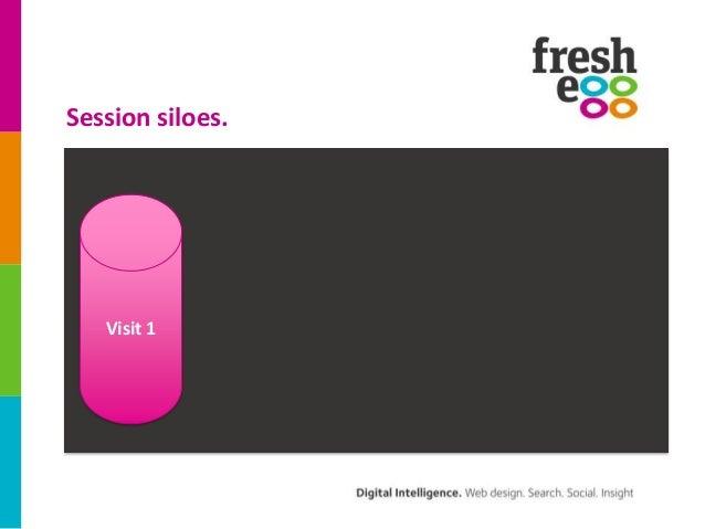 Next Generation Google Analytics: Smarter measurement = smarter marketing Slide 3