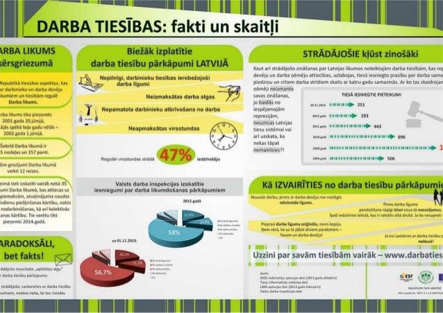 Darba tiesības: fakti un skaitļi