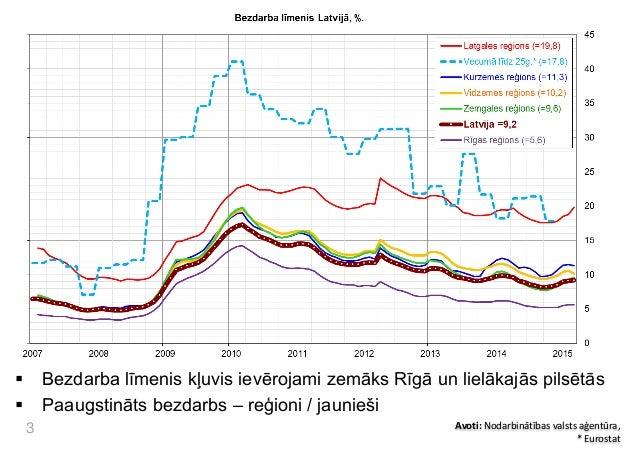 Darba tirgus un migracija Slide 3