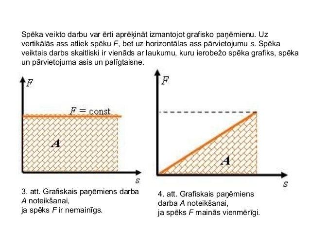 Spēka veikto darbu var ērti aprēķināt izmantojot grafisko paņēmienu. Uzvertikālās ass atliek spēku F, bet uz horizontālas ...