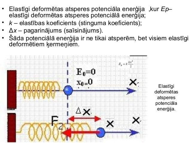 • Elastīgi deformētas atsperes potenciāla enerģija ,kur Ep–  elastīgi deformētas atsperes potenciālā enerģija;• k – elastī...