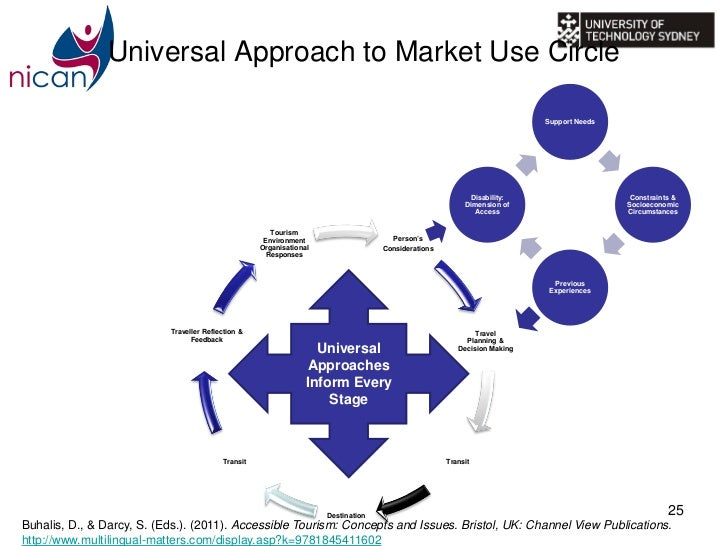 No universal approach for our latest contract win… | Spectrum  |Universal Approach