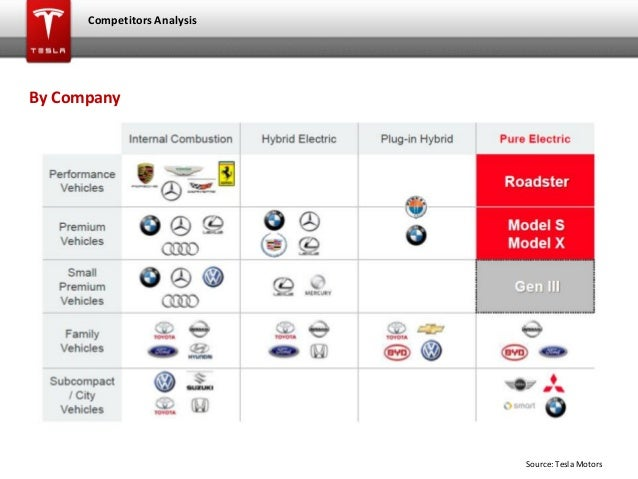 Competitors analysis virgin group