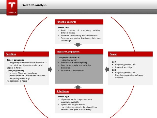 five force analysis of coca cola in china Comparing coca-cola and pepsi: a competitive analysis we will write a cheap essay sample on comparing coca-cola porter's five forces will aid in the.