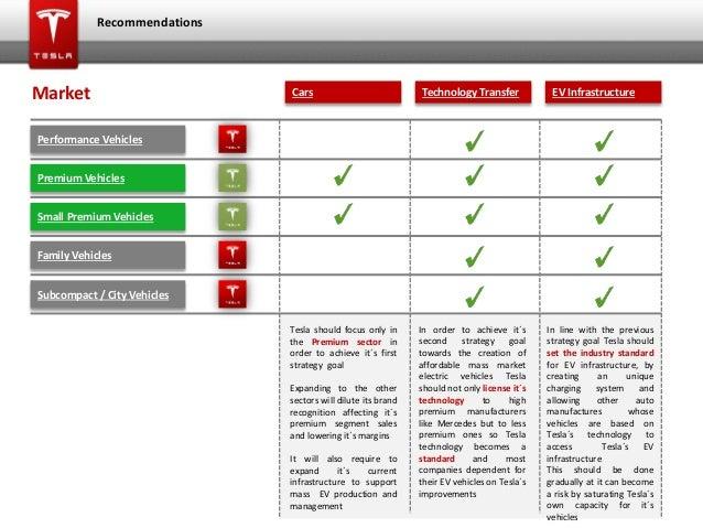 TESLA Motors – External Analysis Using PESTLE – The SpherePress