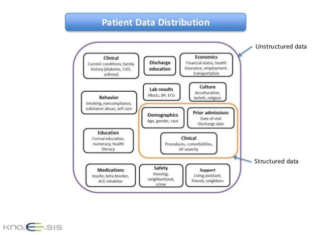 Patient Data Distribution Structured Data Unstructured Data ...