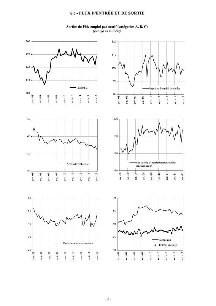 Les chiffres du chômage en avril 2012 - DARES