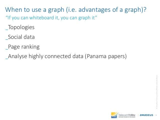 _Topologies _Social data _Page ranking _Analyse highly connected data (Panama papers) 9 ©AmadeusITGroupanditsaffiliatesand...