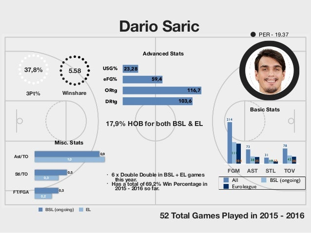 Dario Saric 0,2 0,3 1,0 0,3 0,5 0,9 BSL (ongoing) EL Misc. Stats 17,9% HOB for both BSL & EL FGM AST STL TOV 361235103 421...