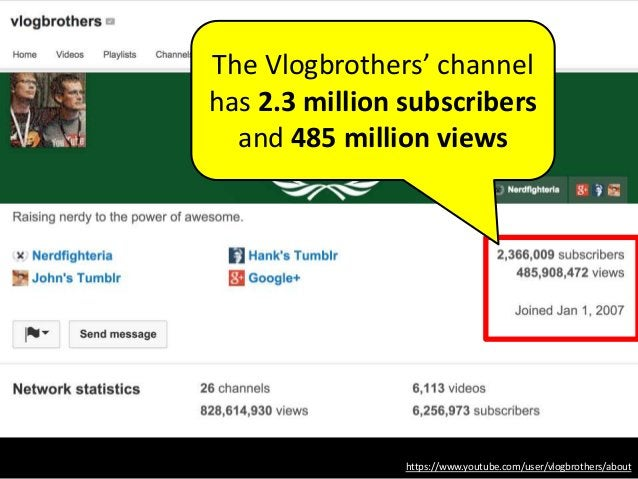 https://www.youtube.com/user/vlogbrothers/about The Vlogbrothers' channel has 2.3 million subscribers and 485 million views