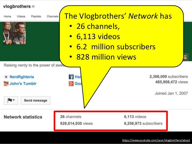https://www.youtube.com/user/vlogbrothers/about The Vlogbrothers' Network has • 26 channels, • 6,113 videos • 6.2 million ...