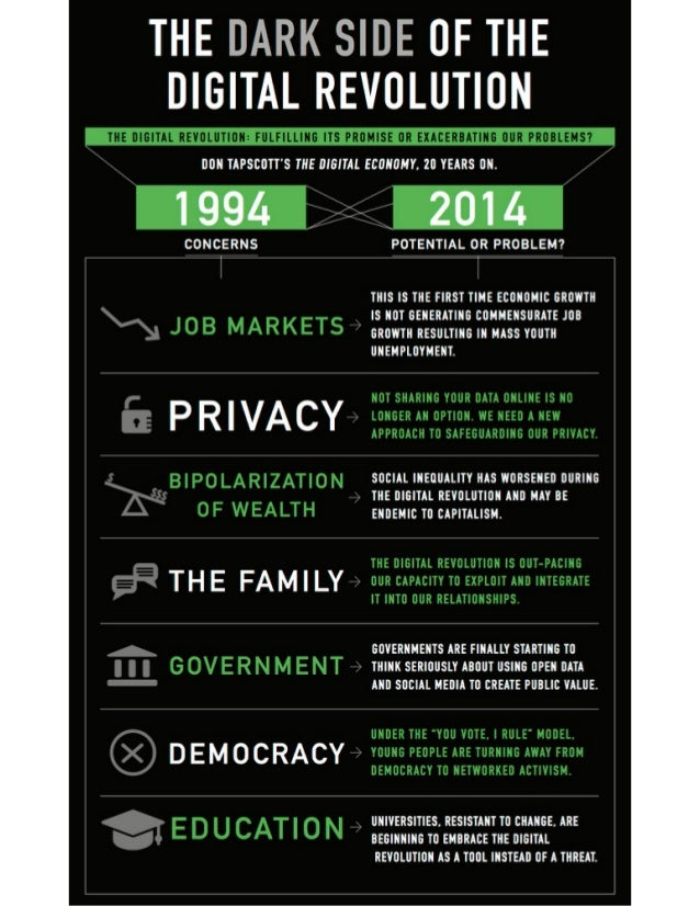 THE DARK SIDE OF THE DIGITAL REVOLUTION  DON TAPSCOTT'S THE DIGITAL ECONOMY.  2O YEARS ON.   1994  CONCERNS  PRIVACY  ,  2...