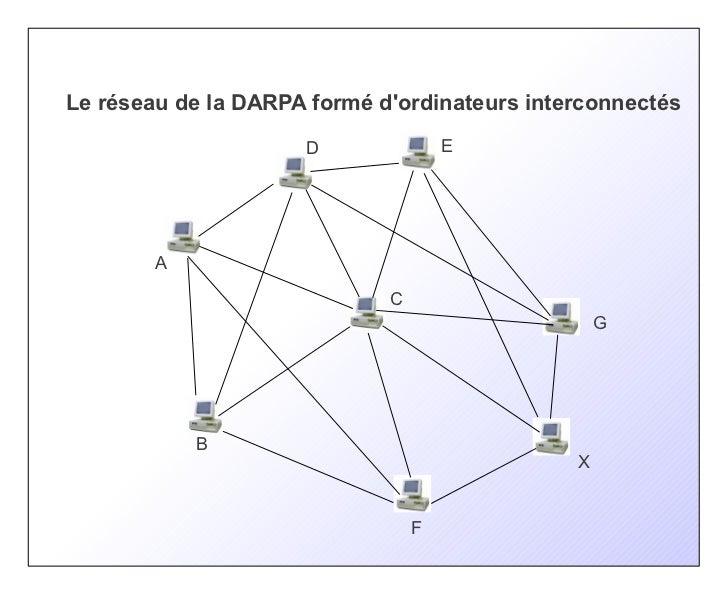 Le réseau de la DARPA formé dordinateurs interconnectés                     D               E        A                    ...