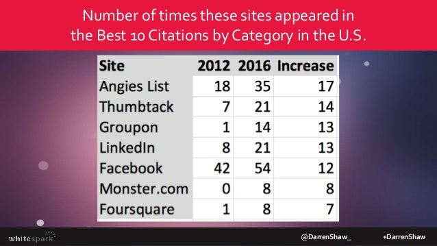 @DarrenShaw_ +DarrenShaw Up and coming citation sites that you should probably get listed on
