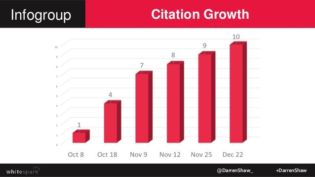 Citation Growth @DarrenShaw_ +DarrenShaw Infogroup