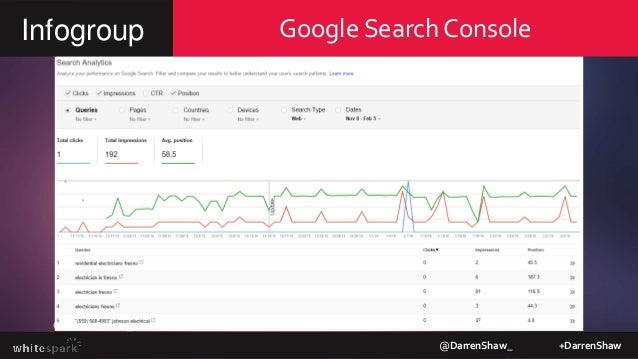 Google Search Console @DarrenShaw_ +DarrenShaw Infogroup