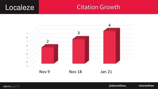 Citation Growth @DarrenShaw_ +DarrenShaw Localeze