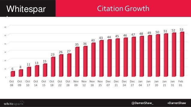 Citation GrowthWhitespar k @DarrenShaw_ +DarrenShaw