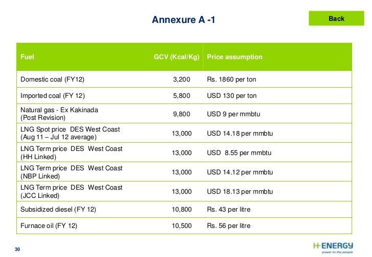 Cost Per Ton Natural Gas
