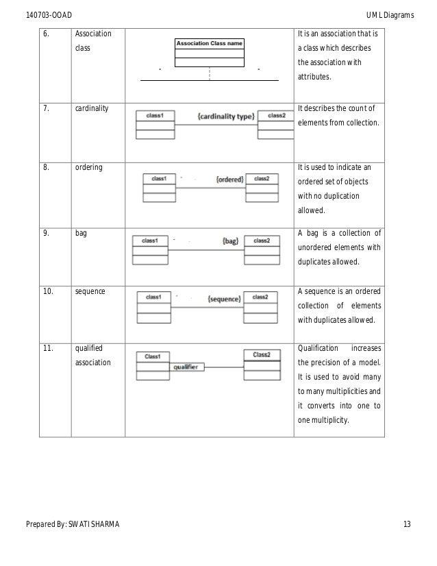 Darshan sem4 140703_ooad_2014 (diagrams)