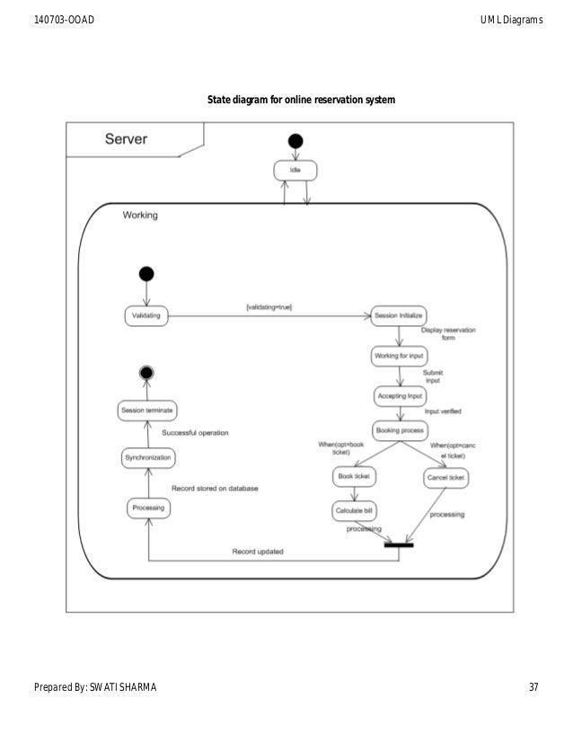 state diagram for online reservation system