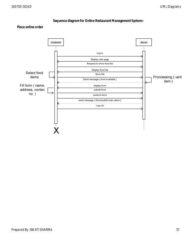 Darshan Sem4 140703 Ooad 2014  Diagrams