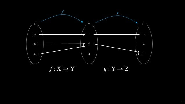 a b c X ㄱ ㄴ ㄷ Z g ∘ f : X → Z g ∘ f 6