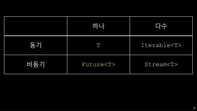 """File file = new File(""""foo.txt""""); Future future = file.readAsString(); future.then((content) => process(content)) .catchErr..."""