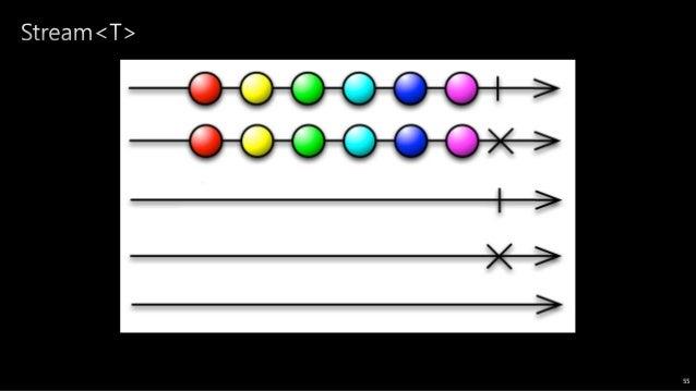 +3 +4 Stream<int> add(Stream<int> input) { return input.map((x) => x+3) .map((y) => y+4); } 57