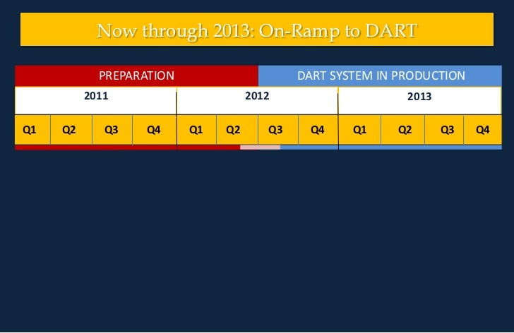 DART SYSTEM IN PRODUCTION<br />PREPARATION<br />Now through 2013: On-Ramp to DART<br />2012<br />2011<br />2013<br />PREP...