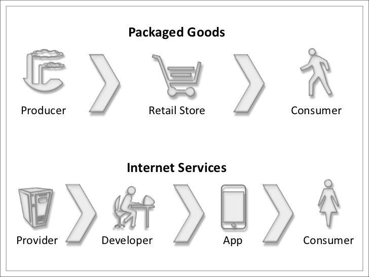 Packaged Goods<br />Consumer<br />Retail Store<br />Producer<br />Internet Services<br />App<br />Developer<br />Consumer<...