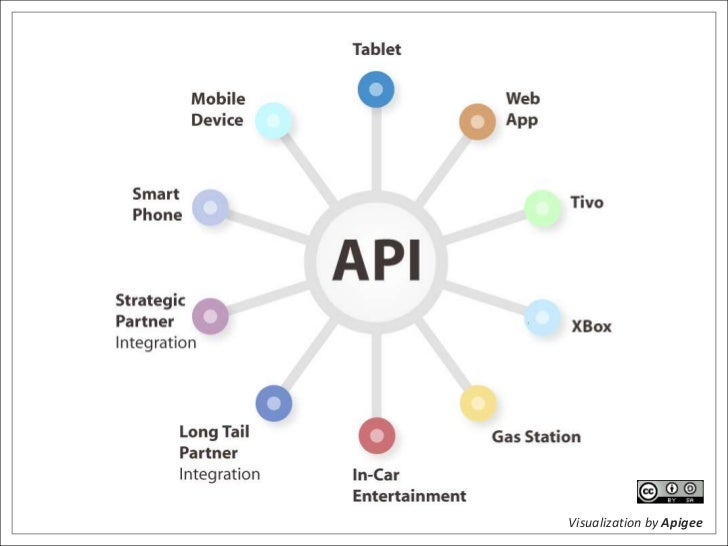 Visualization by Apigee<br />