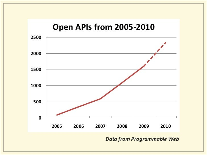 Data from Programmable Web<br />