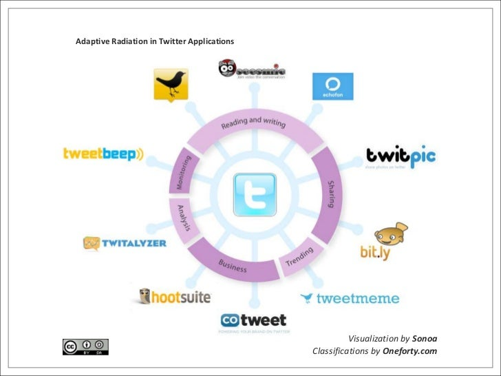 Adaptive Radiation in Twitter Applications<br />Visualization by Sonoa<br />Classifications by Oneforty.com<br />