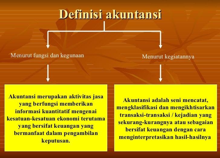 Dasar-dasar Akuntansi Slide 3