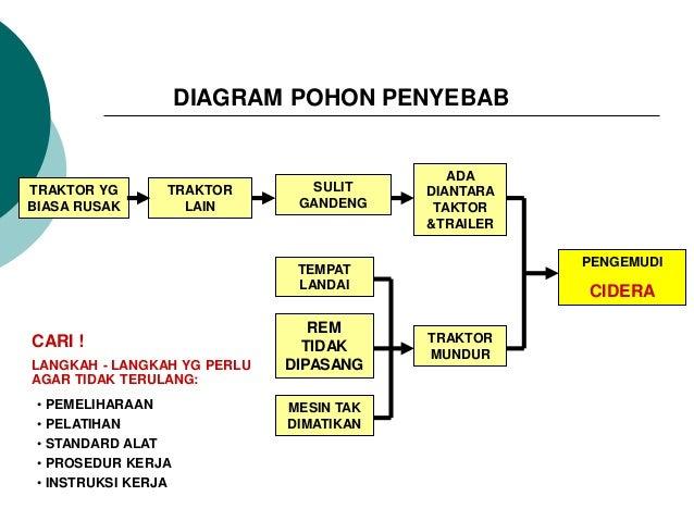 Dasar dasar k3 diagram pohon ccuart Images