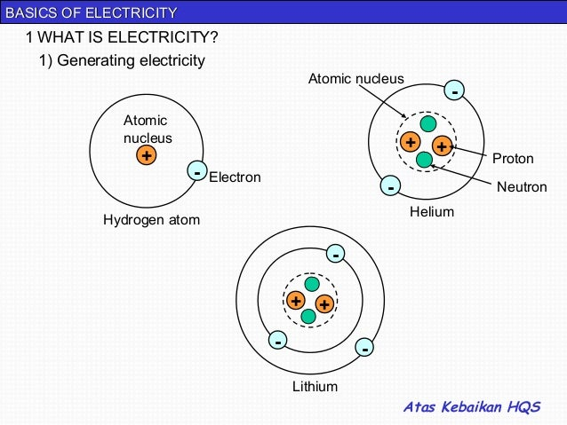 BASICS OF ELECTRICITY  1 WHAT IS ELECTRICITY?    1) Generating electricity                                              At...