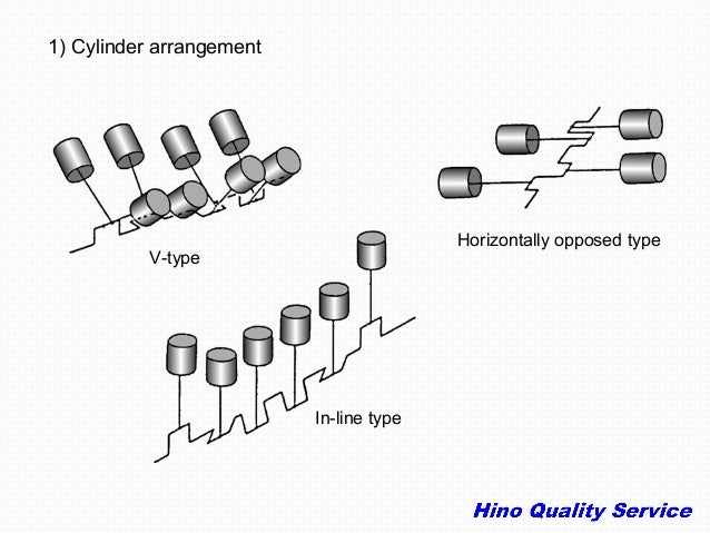 1) Cylinder arrangement  V-type  In-line type  Horizontally opposed type