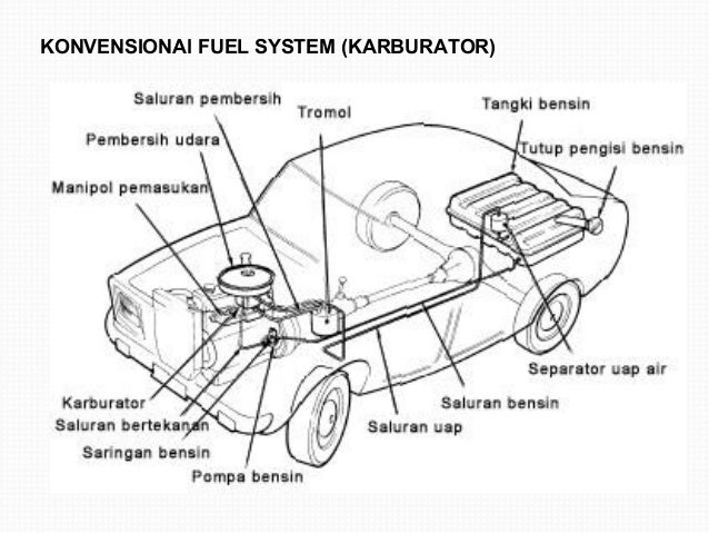 KONVENSIONAl FUEL SYSTEM (KARBURATOR)
