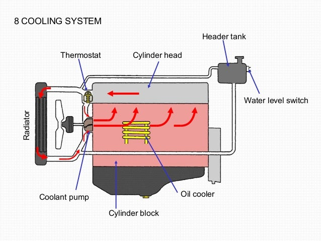 8 COOLING SYSTEM  Thermostat Cylinder head  Header tank  Water level switch  Radiator  Coolant pump  Cylinder block  Oil c...