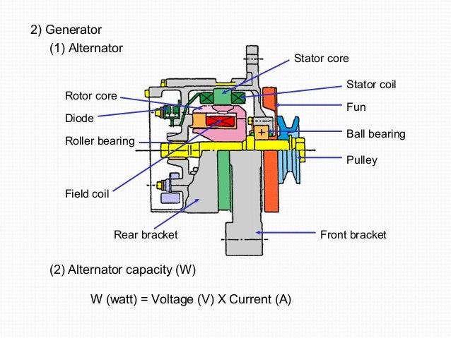 2) Generator  (1) Alternator  Stator core  Stator coil  Fun  Ball bearing  Pulley  Rotor core  Diode  Roller bearing  Fiel...