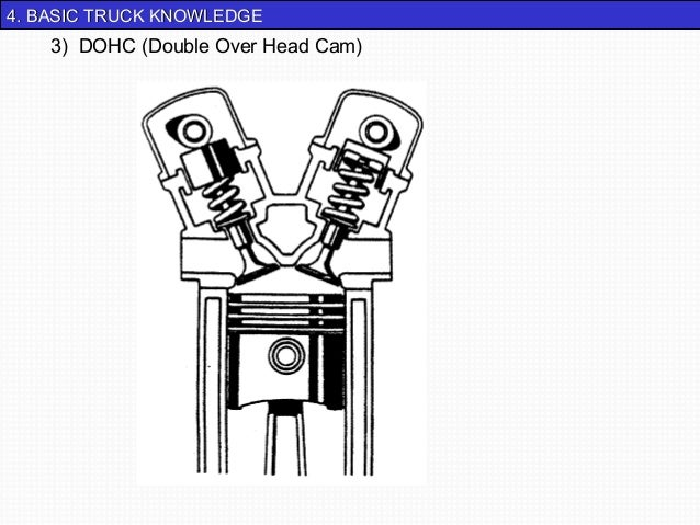 44.. BBAASSIICC TTRRUUCCKK KKNNOOWWLLEEDDGGEE  3) DOHC (Double Over Head Cam)