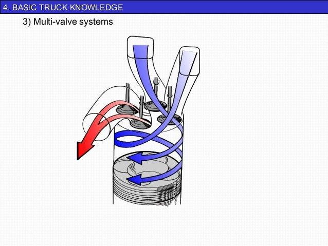 44.. BBAASSIICC TTRRUUCCKK KKNNOOWWLLEEDDGGEE  3) Multi-valve systems