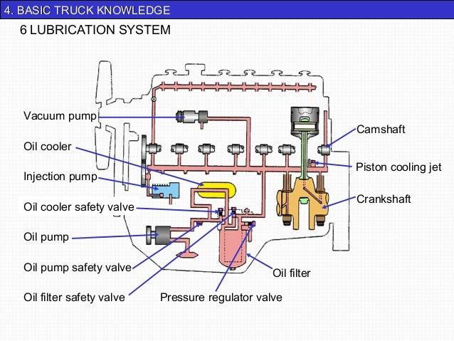 44.. BBAASSIICC TTRRUUCCKK KKNNOOWWLLEEDDGGEE  6 LUBRICATION SYSTEM  Camshaft  Piston cooling jet  Crankshaft  Oil filter ...