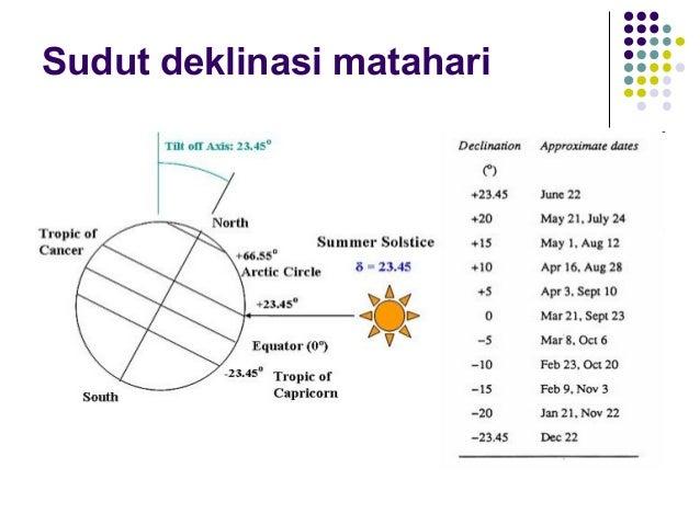 Dasar radiasi matahari