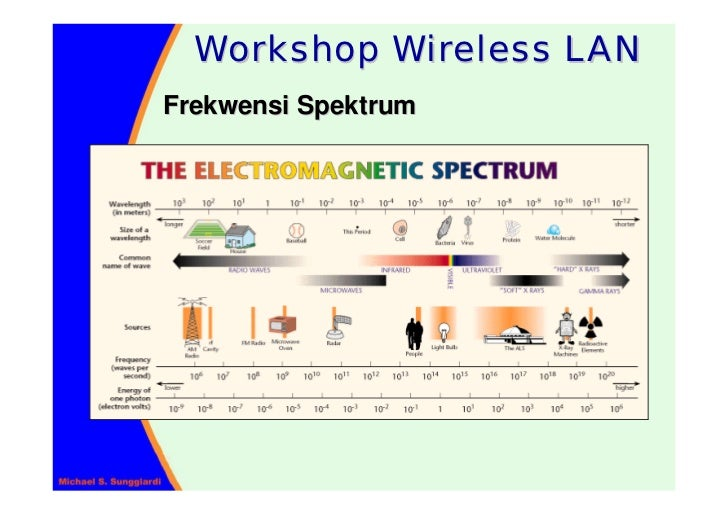 Workshop Wireless LAN Frekwensi Spektrum