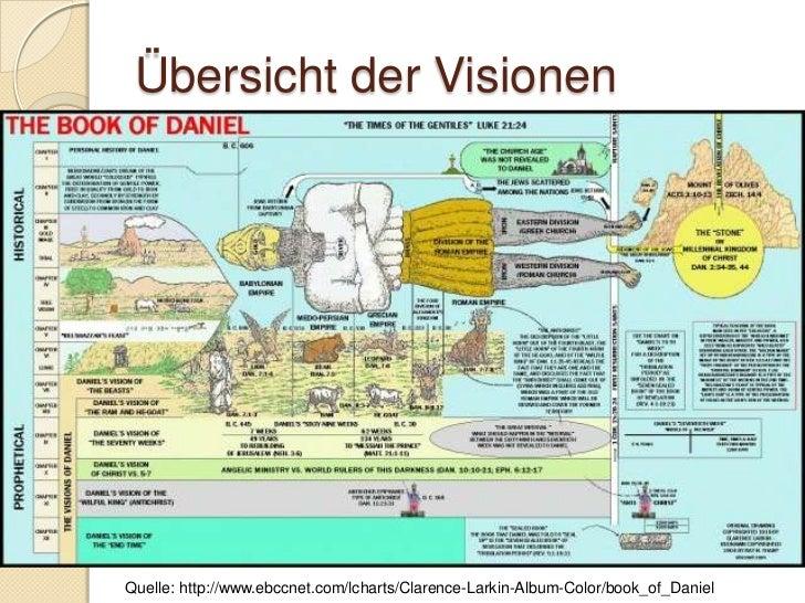 Daniel 9:3-19 - Bussgebet   Äussere Haltung widerspiegelt das    Innere    ◦ Fasten, Sacktuch, Asche auf dem Haupt Ident...