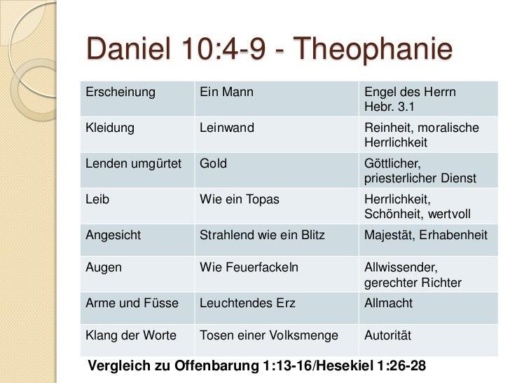 Gruppenarbeiten   Gebetserhörung    ◦ Sammle weitere Beispiele für      Gebetserhörungen:      aus der Bibel      aus d...