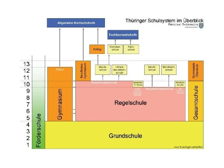 Bildungssystem Deutschland